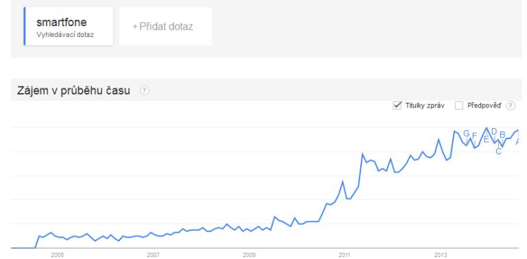 trend_smartfone