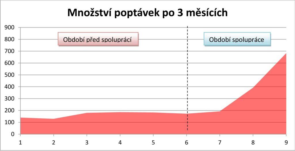 Poptávky po 3 měsících spolupráce Radeksikyr.cz