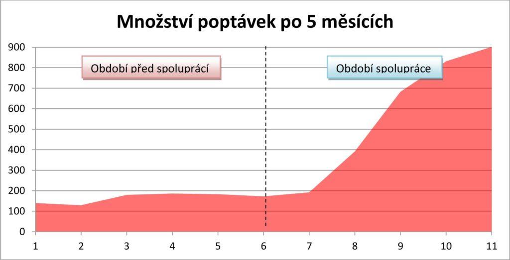 Poptávky po 5 měsících spolupráce Radeksikyr.cz